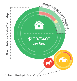 Image of an infographic explaining the budget tool used on MoneyDesktop